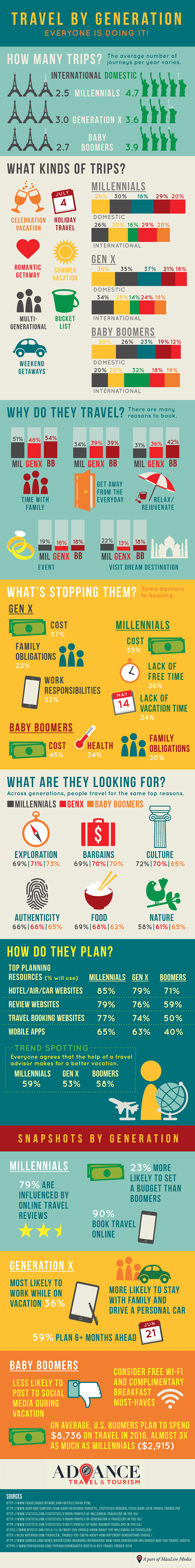 travel-by-generation-infographic4